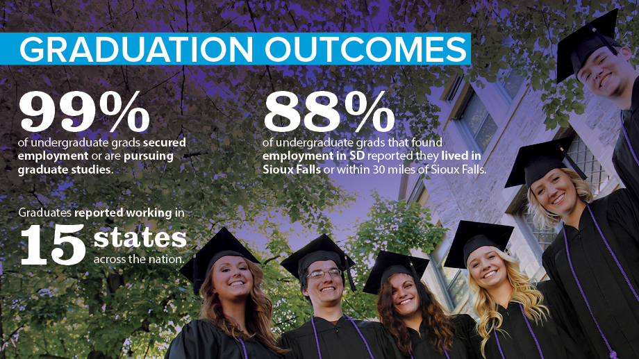Graduation outcomes: 99% of undergraduate grads secured employment or are pursuing graduate studies. Graduates reported working in 15 states across the nation. 88% of undergraduate grad that found employment in SD reported they. lived in Sioux Falls or within 30 miles of Sioux Falls.