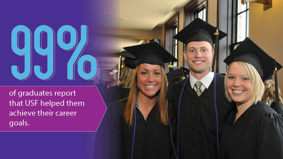 99% of graduates report that USF helped them achieve their career goals.